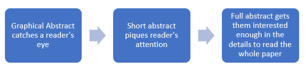 Graphical abstract catches a readers's eye. Short abstract piques reader's attention. Full abstract gets them interested enough in the details to read the whole paper.